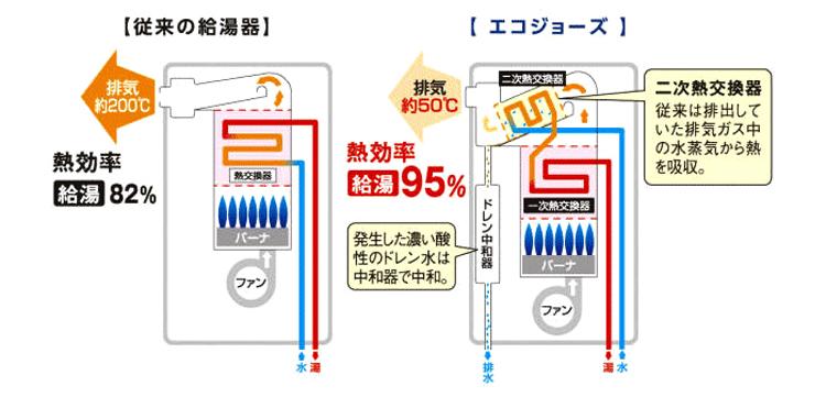 エコジョーズ効率.jpg